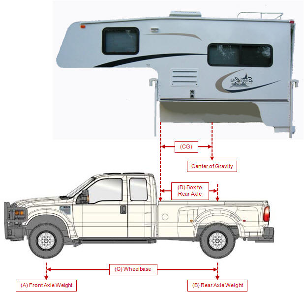 Truck Campers: Can I Haul That Camper On This Truck?
